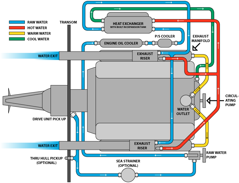 fullclosedsystem marine closed cooling systems Mercruiser Ignition Wiring Diagram at gsmportal.co