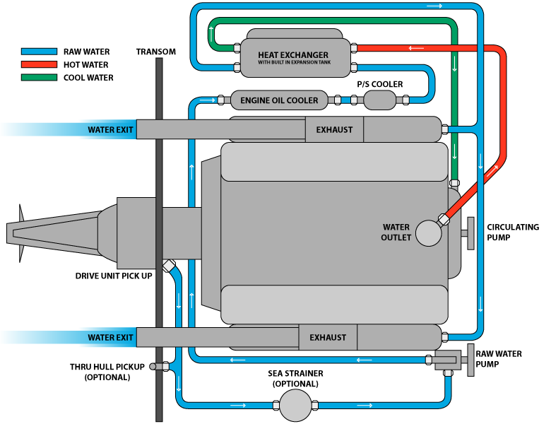 Marine Closed Cooling Systems – Diagram Of Inboard Boat Engine
