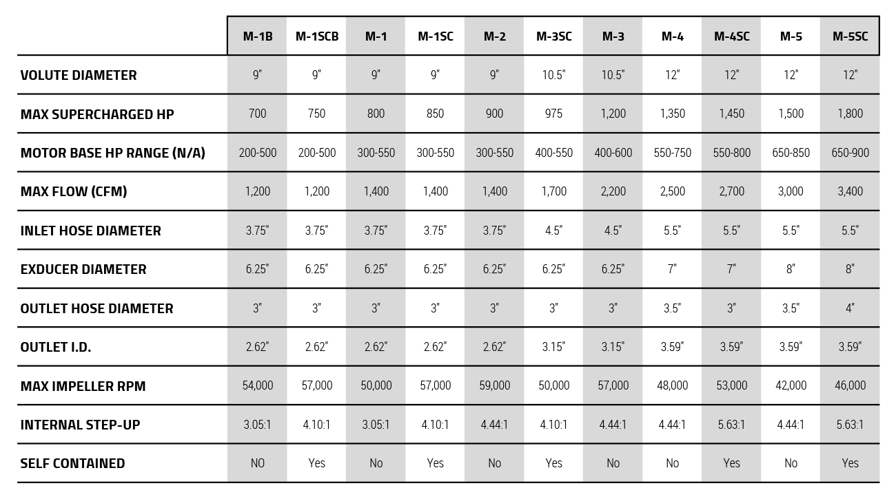 2014 Supercharger Specs MARINE