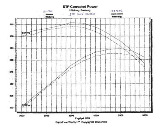 CP Performance - Hi-Tek Marine